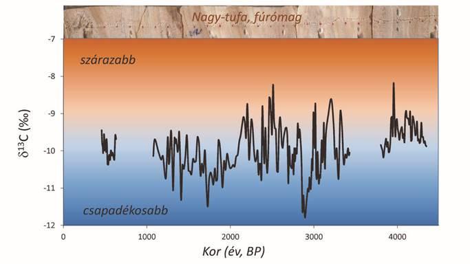 A Béke-barlang Nagy-tufa képződményéből kinyert BNT-2 fúrómag stabilszénizotóp-összetétele
