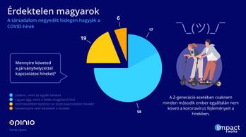 A többség szerint teljesen hiteltelenek a magyar politikusok