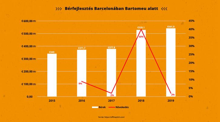 berfejlesztes barcelonaban diagram (1)