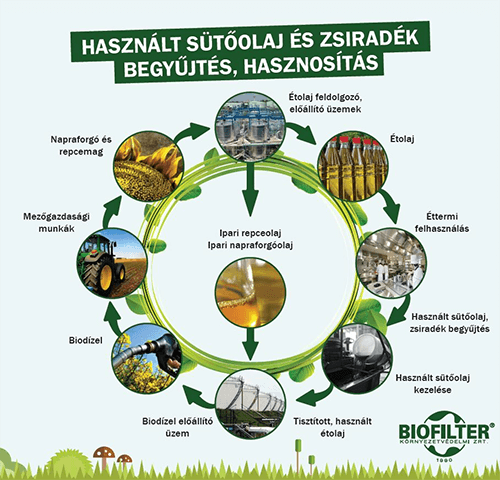 Biofilter hasznalt sutoolaj korforgas.png