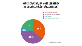 Karácsony Gergely: Az ellenzék közös listája legyőzné a Fideszt egy most vasárnapi választáson
