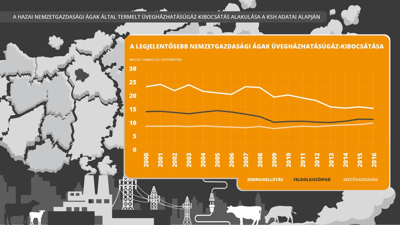 Üvegházhatású gázok hazánkban                         Az ipari termelés következtében kialakult károsanyag-kibocsátás, azon belül is az üvegházhatású gázok okozzák talán a legsúlyosabb környezeti károkat. Ha megnézzük a KSH 2018-ban közzétett, hazánkra vonatkozó Környezeti helyzetképét, láthatjuk, hogy csak az üvegházhatású gázok (szén-dioxid, metán, dinitrogén-oxid és egyéb anyagok) kibocsátásának 69 százaléka Magyarországon a gazdasági termelésből származik. A fennmaradó 31 százalék leginkább fűtéssel, hűtéssel, valamint gépkocsi-használattal keletkezett. A légszennyezettséghez a dohányfüst is jelentősen hozzájárul.