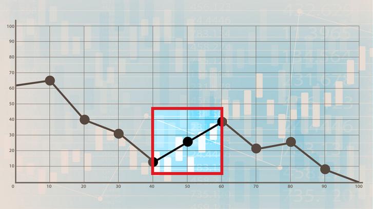 Egy kitartó hanyatlás is eladható fejlődésként, ha ügyesen választunk időablakot (Grafika: Index)
