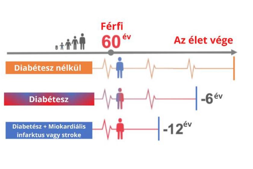 diabétesz szív