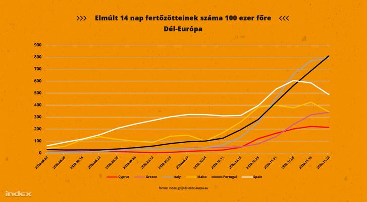 Elmúlt 14 nap fertőzötteinek száma 100 ezer főre del-europa2