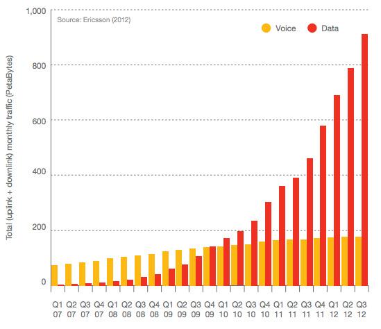A világ mobilnetes adatforgalma kicsit elszállt a hang által generált adatforgalomhoz képest. De a fejlődő országok új előfizetői miatt még az utóbbi is növekszik.