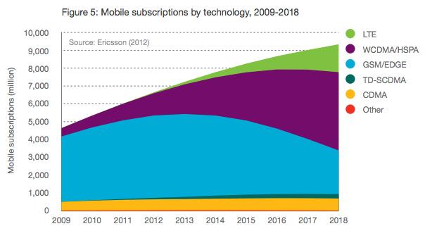 A 4G/LTE szupergyors hálózat, 100 megabitet és többet is tud. Csak éppen a terjedése nem lesz túl gyors.