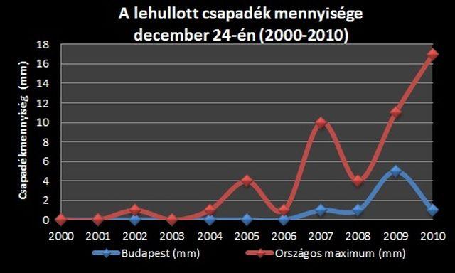 Csapadékmennyiség december 24-én, 2000-től 2010-ig.