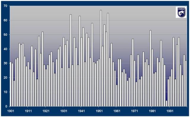 A havas napok száma a XX. században Magyarországon