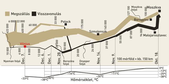 Grafikon Napóleon orosz hadjáratáról
