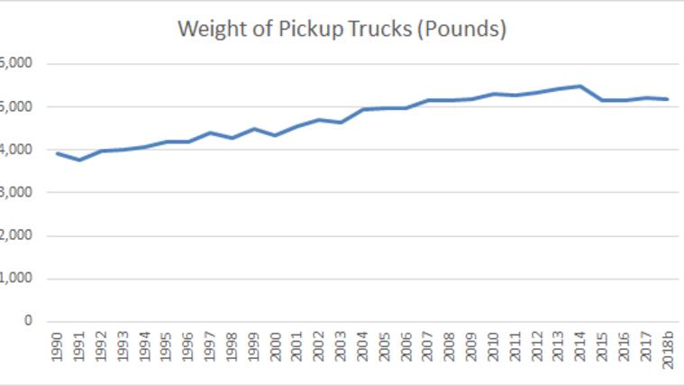 Az amerikai óriás-pickupok súlynövekedése is megtörni látszik