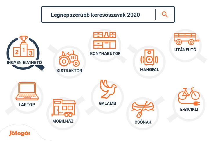 Jofogas Keresoszavak 2020