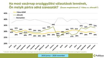 Publicus: Négy százalékkal magasabb az ellenzék támogatottsága, mint a kormánypártoké