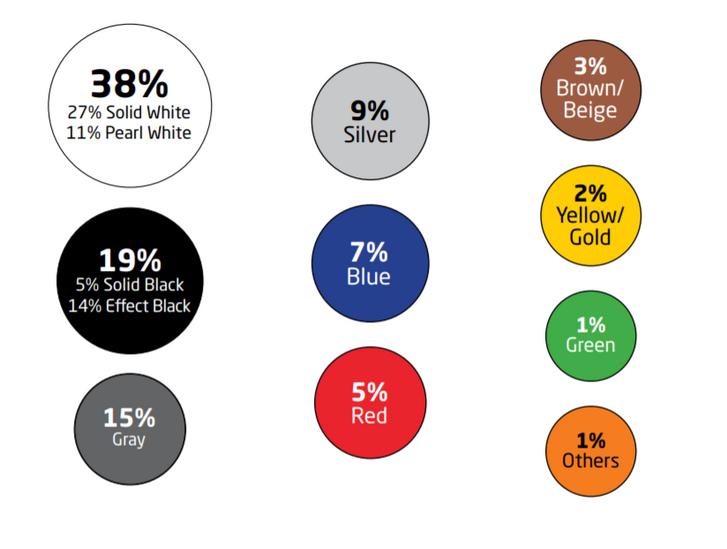 Globálisan is az akromatikusok a legnépszerűbbek.
