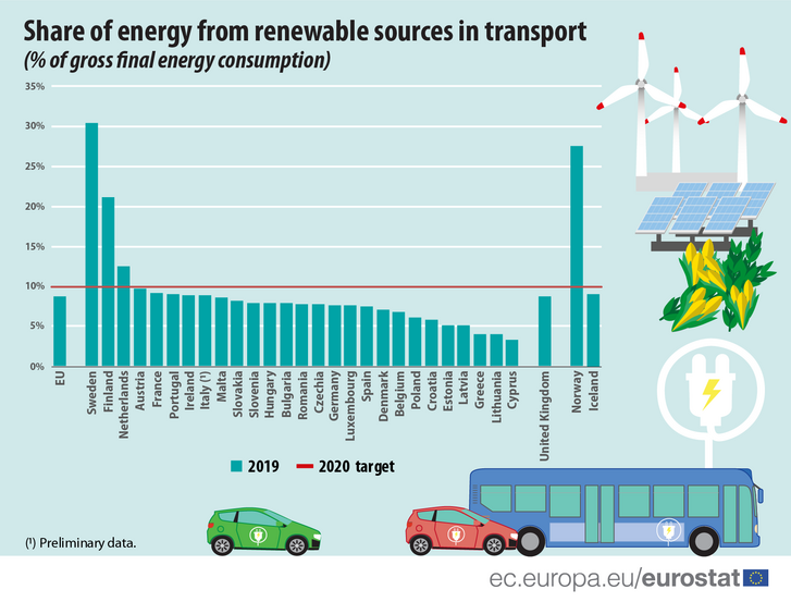 Renewable energy for transport.png