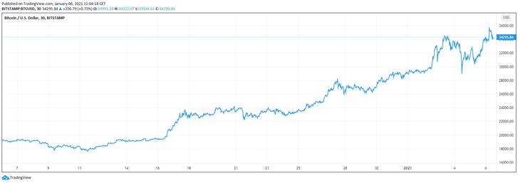 vásároljon bitcoint gőzzel