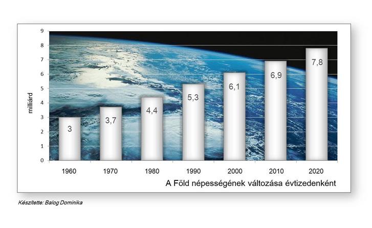 A Föld népességének változása évtizedenként