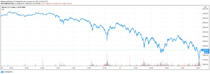 A bitcoin árfolyamának alakulása a dollárral szemben az elmúlt 24 órában