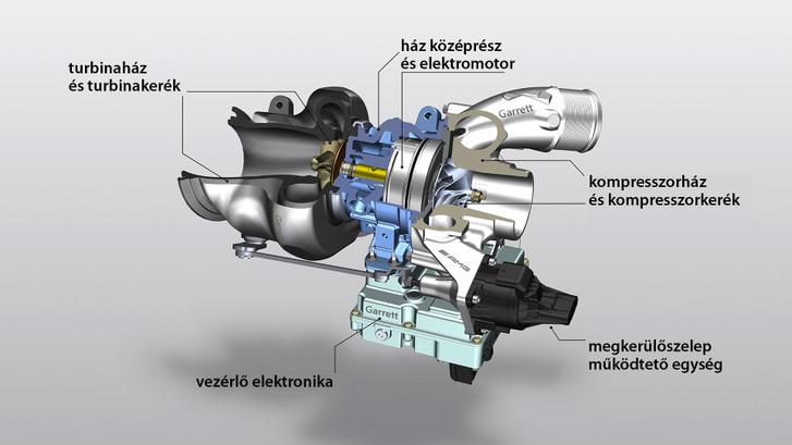 A kompresszorkerék mögött, a kék színnel jelölt ház középrészben kapott helyet az elektromotor. A Mercedes M139-es motor eredeti turbójától eltérően ebben a turbóban a tengely csapágyazására siklócsapágyazást alkalmaztak a golyóscsapágyazás helyett