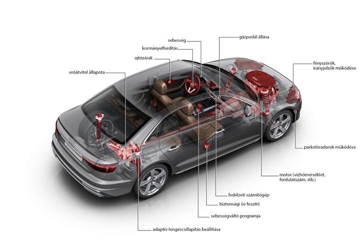 Alig van az autónak olyan egysége, amely ne szolgáltathatna hasznos adatokat. Szolgáltat, és a központi egység tárol, vagy továbbít is