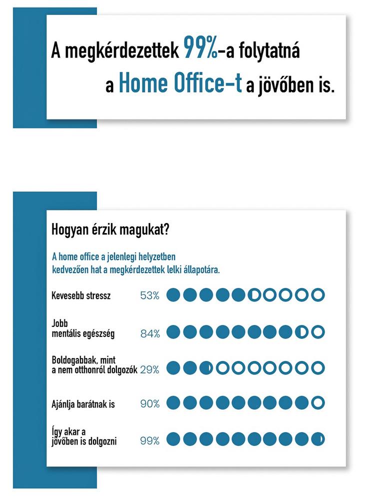 Ez a dia tartalmazza a legfontosabb-legérdekesebb adatot: száz emberből csak egy van, aki ne preferálná az otthonról dolgozást a bejárogatással szemben.