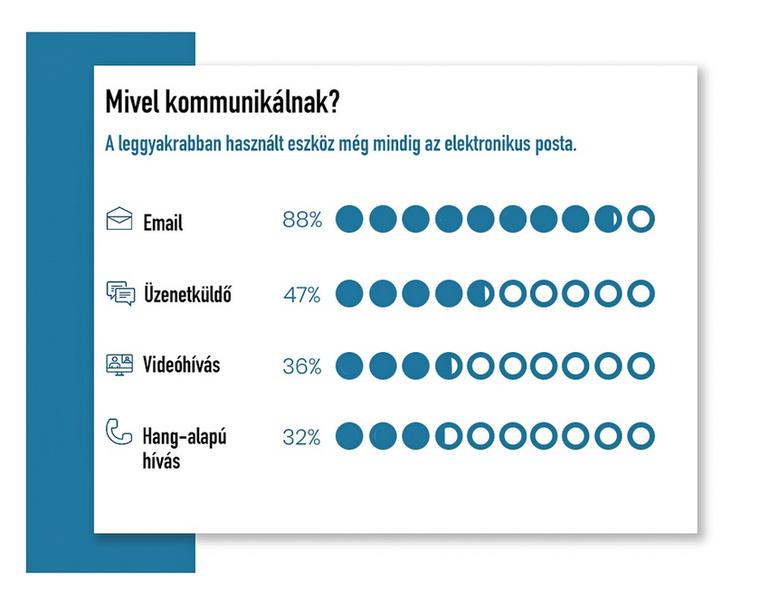 Az infografikákban látható adatok a következő forrásokból származnak: review42, owllabs, lp.buffer.com, valamint news.stanford.edu.