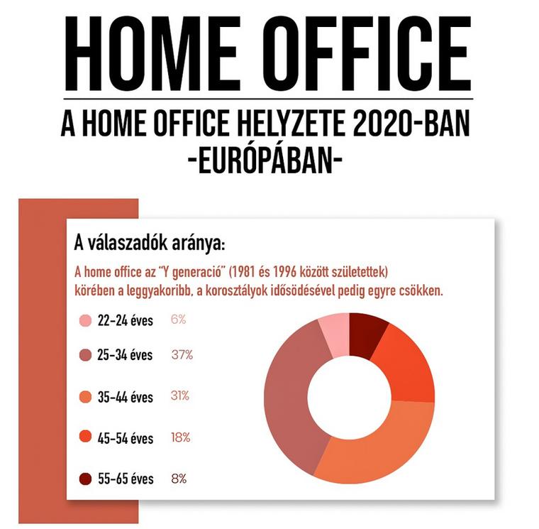 Nagyon érdekes infografikákat kaptunk a Kávéfolt nevű oldaltól arról, hogy mi az otthonról dolgozás helyzete Európában jelenleg