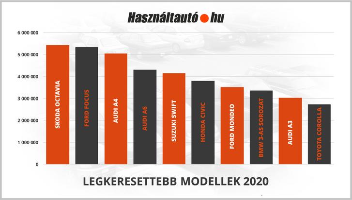 Hasznaltauto.hu legkeresettebb modellek 2020.png