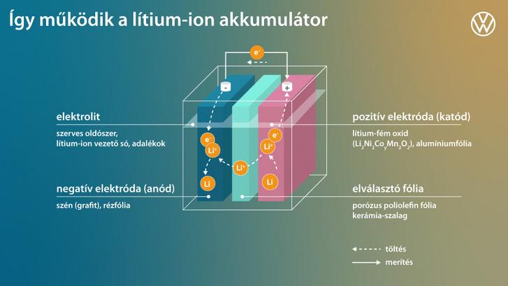A lítium-ion akkumulátorban mindkét pólus és az ionáteresztő fólia is folyékony elektrolitban ázik