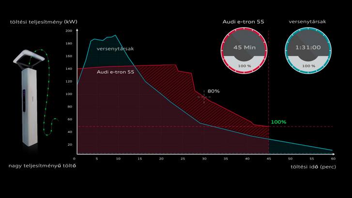 Jónak számít az Audi e-tron töltési görbéje, de a szilárdtest akkué nagyságrendekkel kedvezőbb