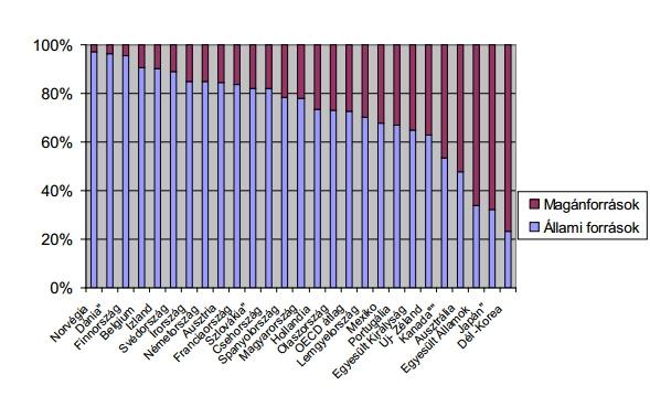 Állami és magánforrások aránya a felsőoktatási intézmények finanszírozásában egyes OECD országokban (2006.) Forrás: OECD, Semjén alapján