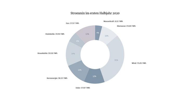Az óramutató járásával megegyezően: 4 százalék a vízenergia, 10 a biomassza, 31 a szél, 12 a nap, 12 a nukleáris, a szén összesen 20, a gáz 11. Tehát 50 százalék fölötti a megújulók aránya