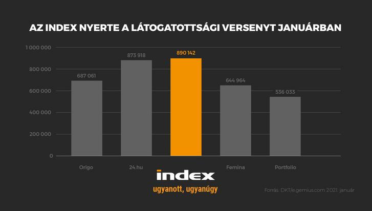 index latogatottsag jan
