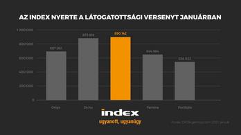 Index: új év, új piacvezető pozíció