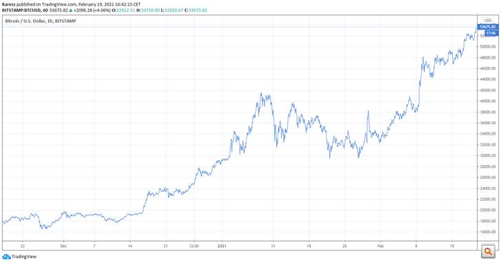 cseh bitcoin piac)