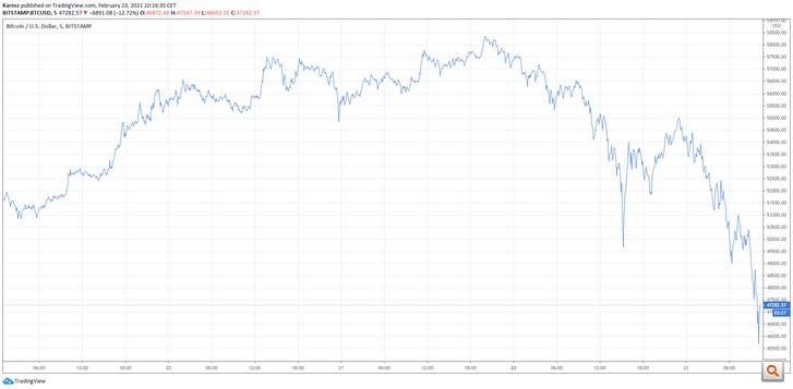 A bitcoin árfolyamának alakulása a dollárral szemben az elmúlt egy hétben
