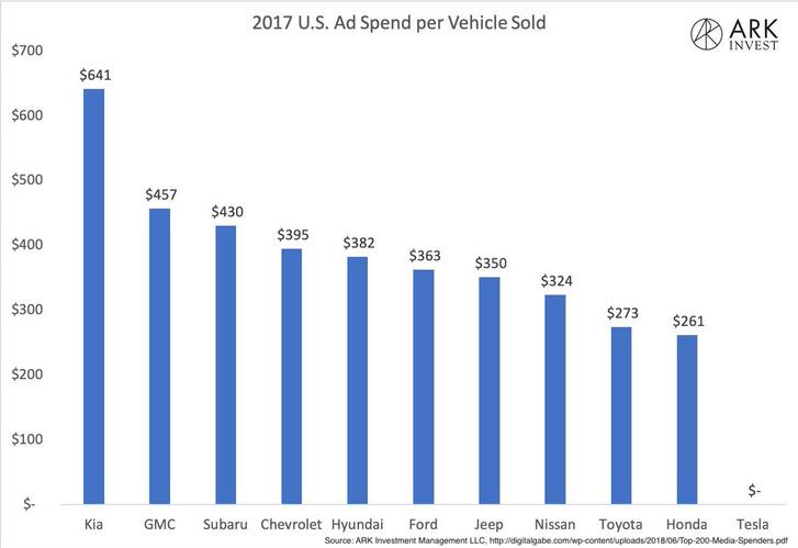Néhány autógyártó eladott autónkénti marketing költsége. A Tesláé nulla.