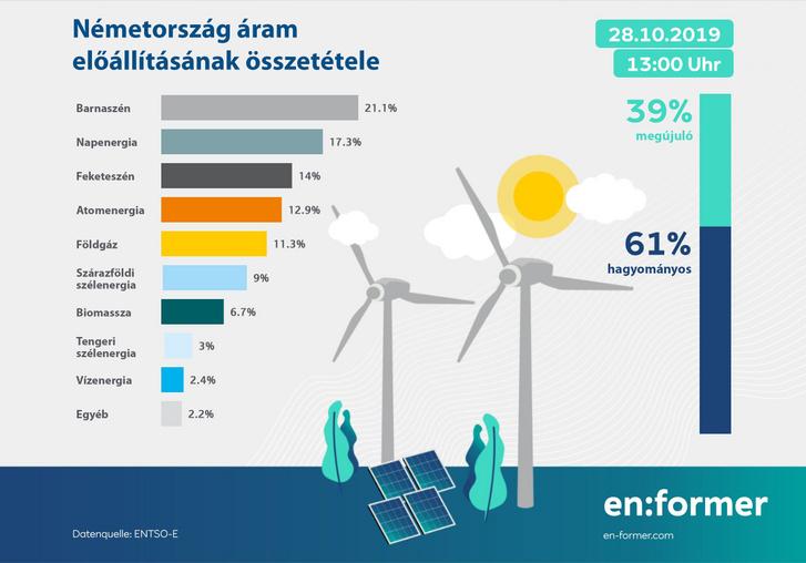 Minél nagyobb az áram előállításában a megújuló erőforrások szerepe, annál nagyobb előnyre tesznek szert a villanyautók a belső égésű motorosakkal szemben. Magyarország a Paksi Atomerőmű miatt áll jól