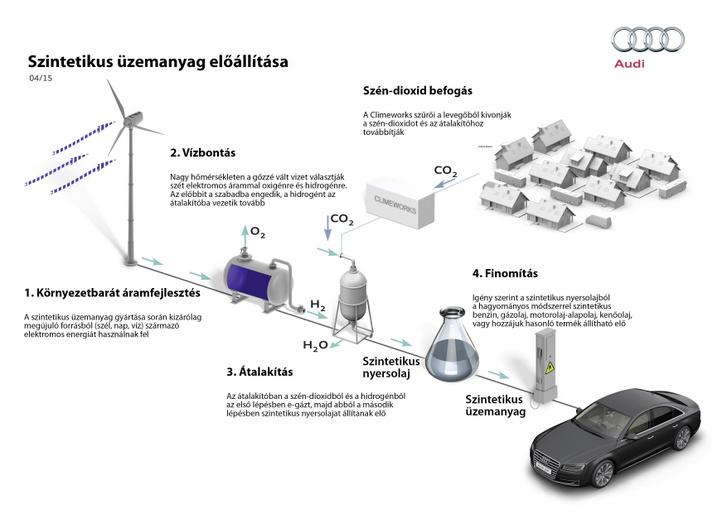 Így működne elméletben egy szintetikus üzemanyagot előállító üzem