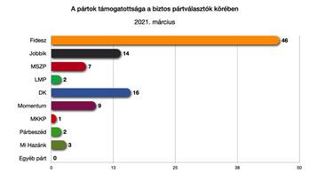 Egy friss kutatás szerint erősödik a Fidesz és a Jobbik