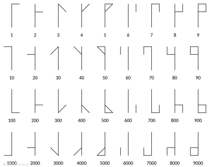 A ciszterci számok