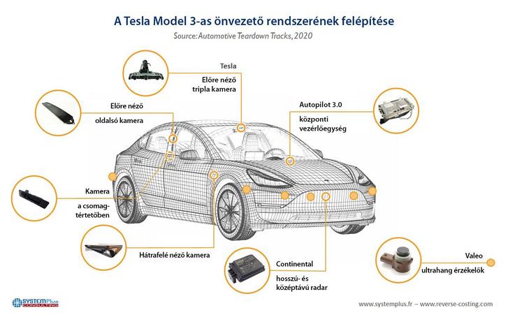 A Tesla Model 3-as érzékelő rendszere. Hangsúlyos a kamerák használata