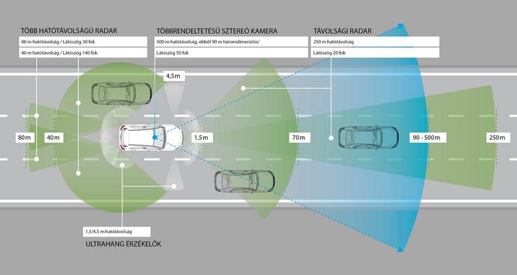 Ennyi radarra van szükség az autó környezetének feltérképezéséhez. Így viszonylag pontos képet képes alkotni a rendszer