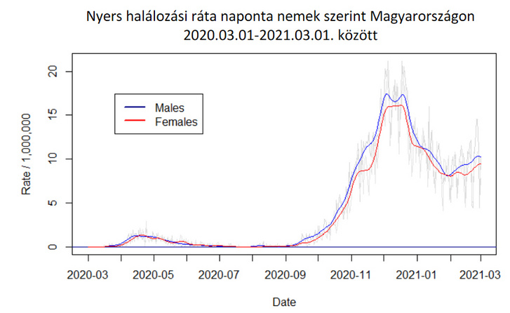 Covid–19-halálozási ráta naponta, nemek szerint Magyarországon 2020. 03. 01. és 2021. 03. 01. között (Forrás: demografia.hu)