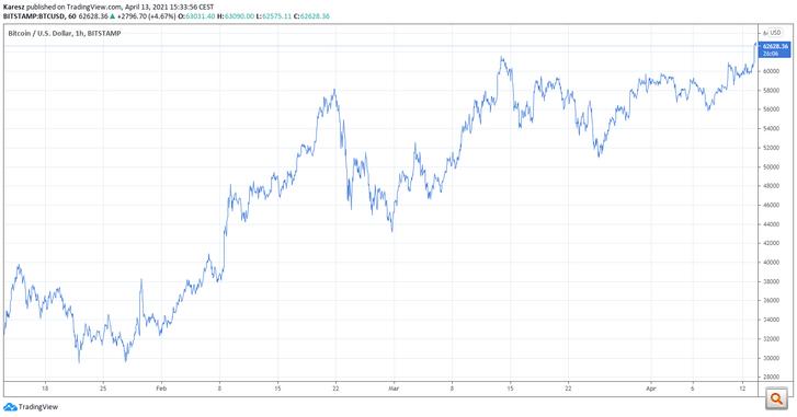 A bitcoin árfolyamának alakulása a dollárral szemben az elmúlt három hónapban