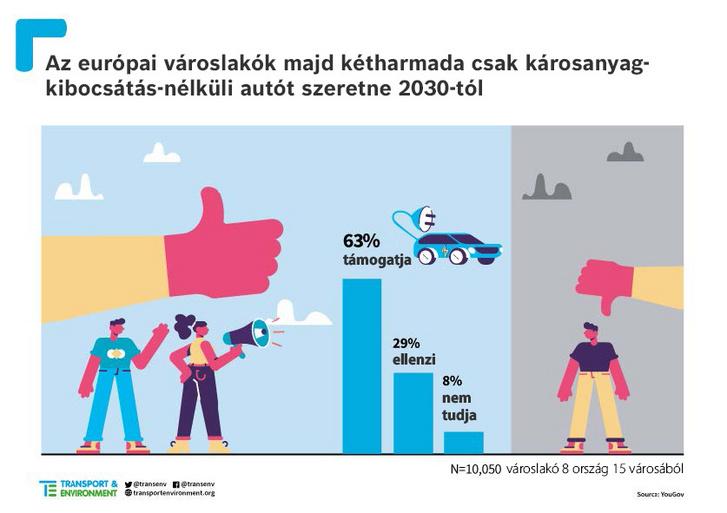 2021 04 Briefing emission free cars city survey 2021 final-HU