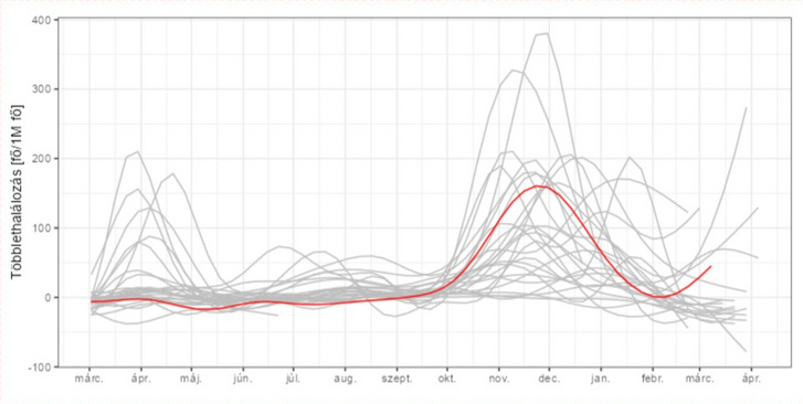 Screen Shot 2021-04-19 at 10.34 - Két diagram beillesztése - zol