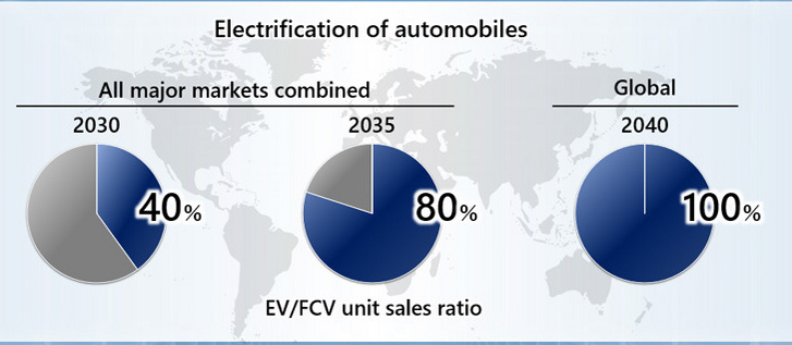 honda-electrification-plan-2040