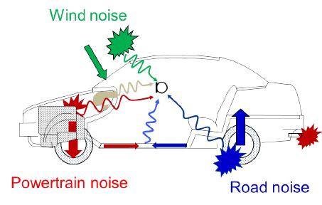 Meglepően sokféle rezgés és zaj jut el hozzánk az autónkban