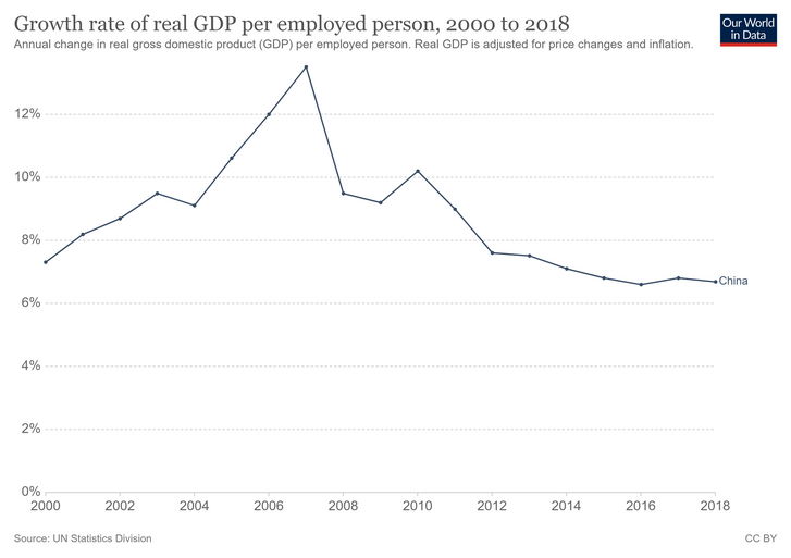 growth-rate-of-real-gdp-per-employed-person.png